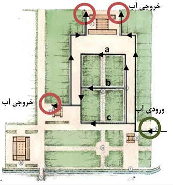 تنظیم مسیر حرکت آب و ورود و خروج آن به نظر کاملا نمادین می آید. موقعیت کوشک به عکس باغ های دوران اسلامی در موقعیت خروجی آب قرار دارد. آب در سه جوی موازی ( a,b,c ) در میانه باغ با شیب و سرعت های متفاوت در یک جهت حرکت می کند .  پلان ترسیمی استروناخ ، ترسیم محور جدید به صورت خط چین.