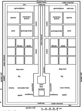 تصویر بازسازی شده چهارباغ توصیفی ارشاد الزراعه مأخذ : Damgaard, 2005